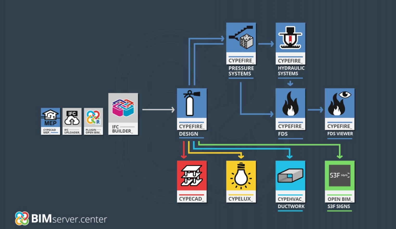 Use Case: Fire Protection Design